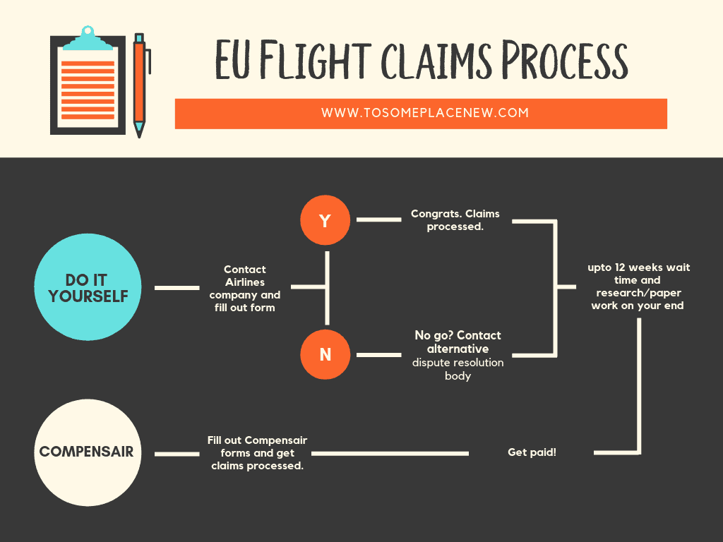 EU Flight Claims Process