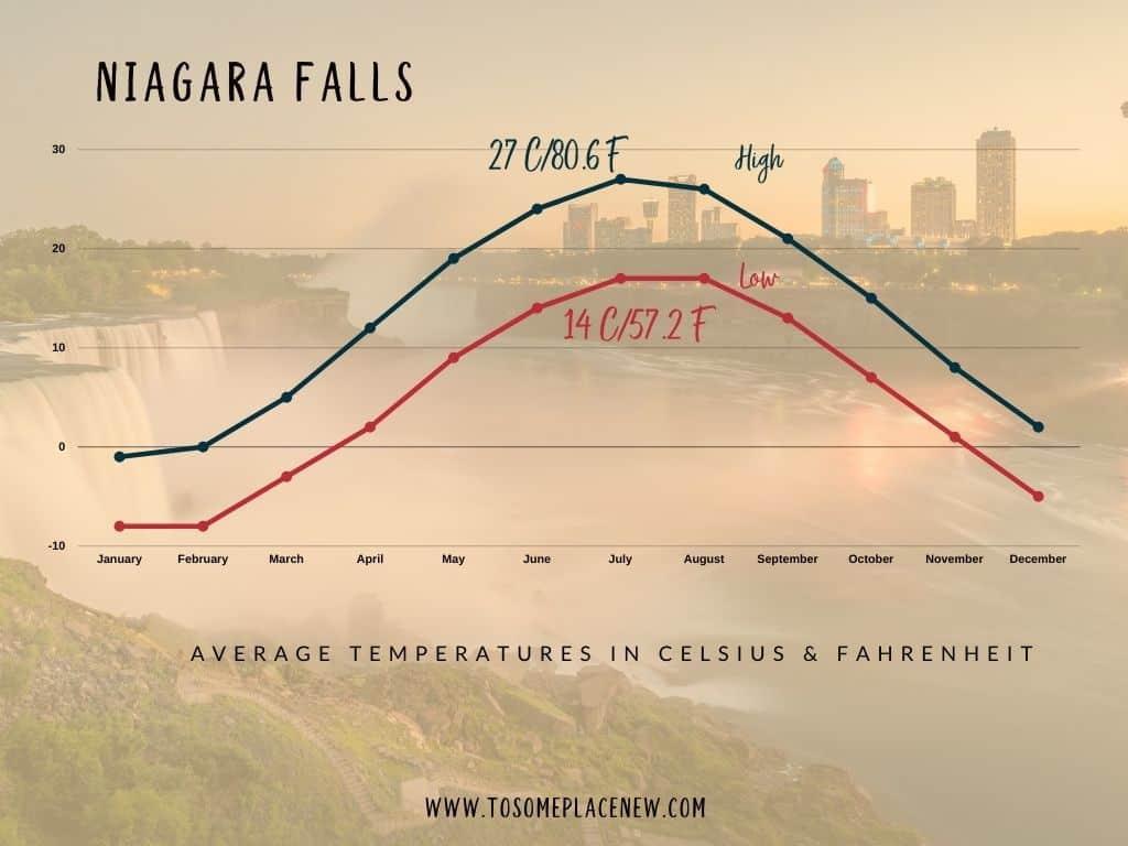 Niagara Falls Temperatures