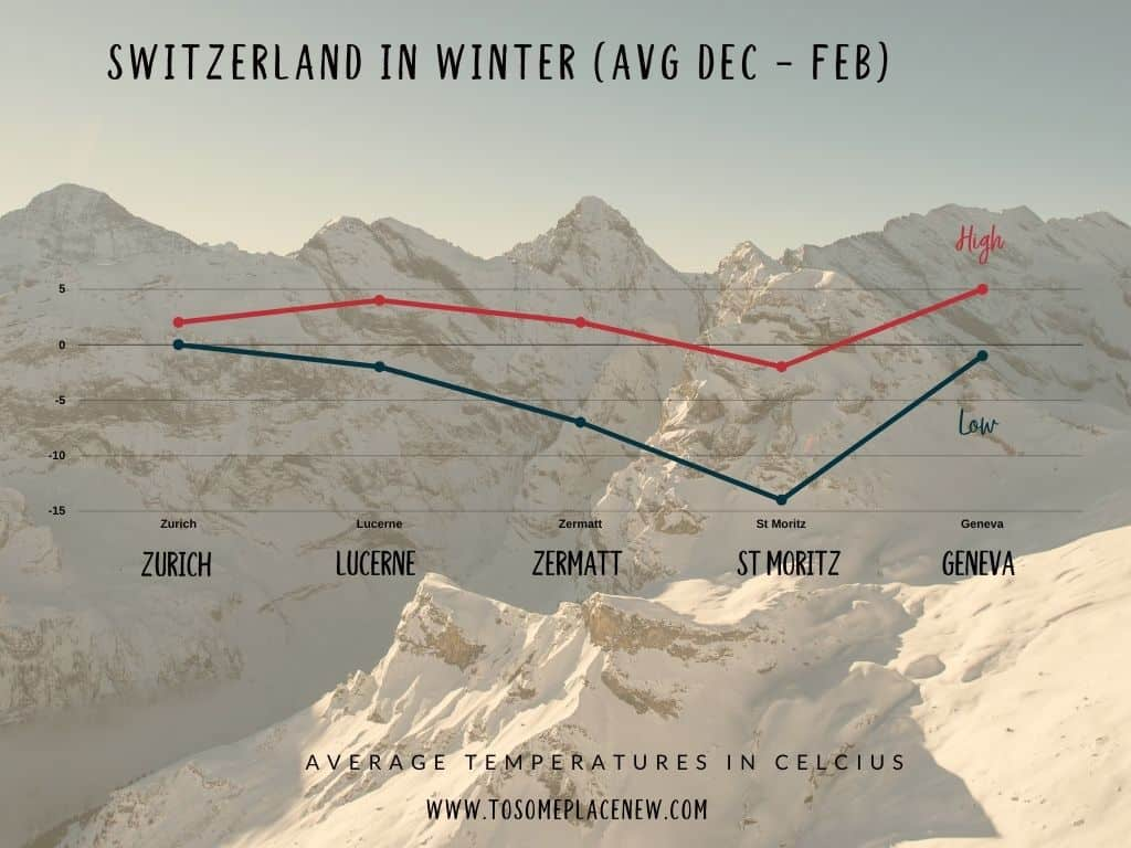 Switzerland winter temperatures