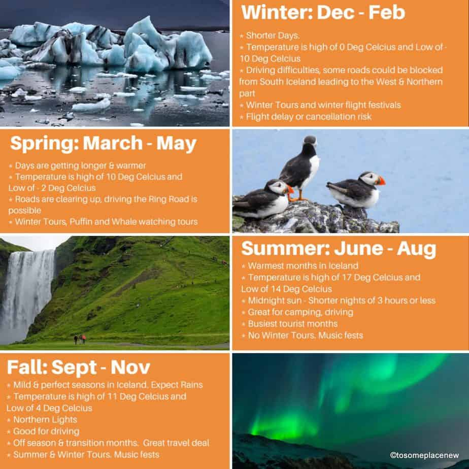 Snapshot of Iceland seasons, and Iceland packing tips