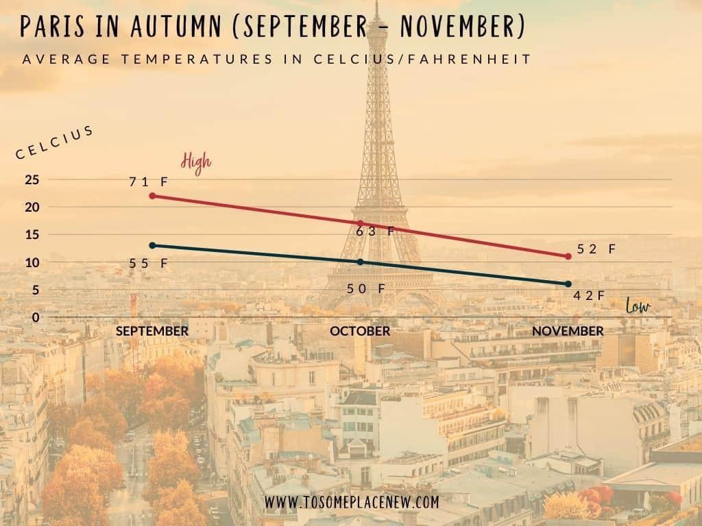 Temperatures in Paris in the fall: Graphic